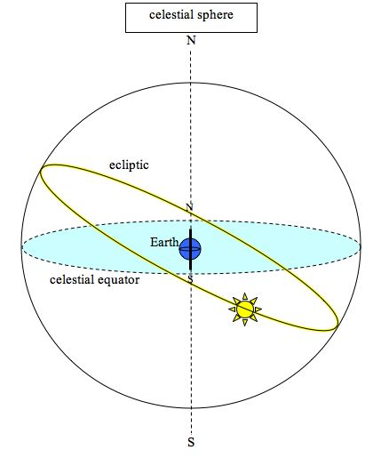 of course, we know that earth revolves around sun  however, when we go  outside at night and watch the stars for a few hours, we see the stars move  across