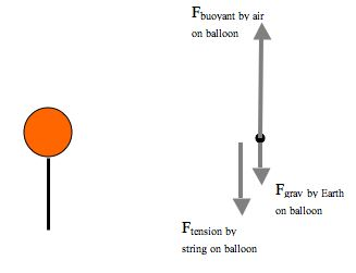 example problem rh physics highpoint edu Sailboat Vector Diagram Why Is a Force Vector
